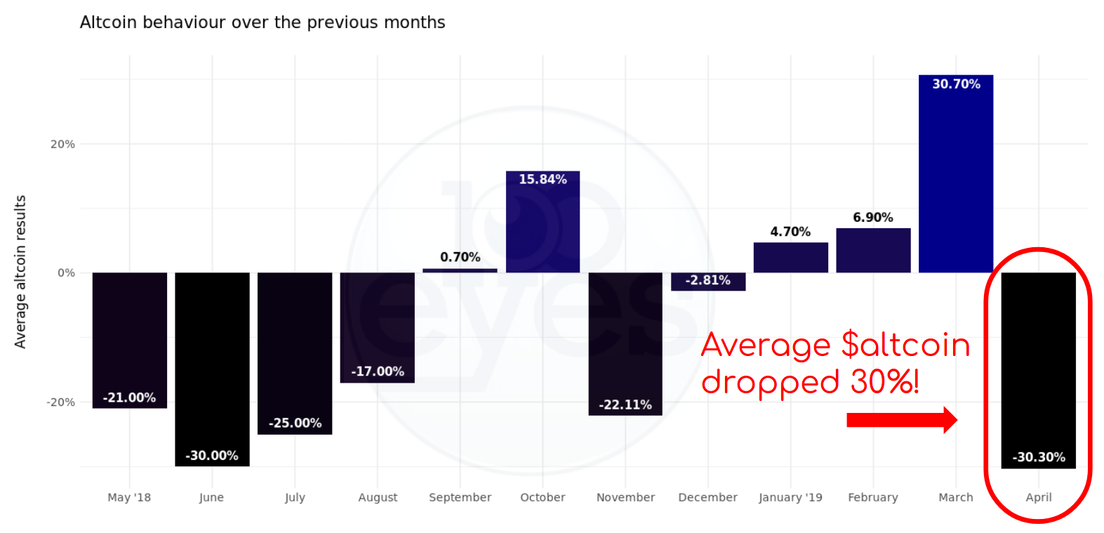 Read why over 93% of all altcoins went down in April. This has been the worst month in over a year!