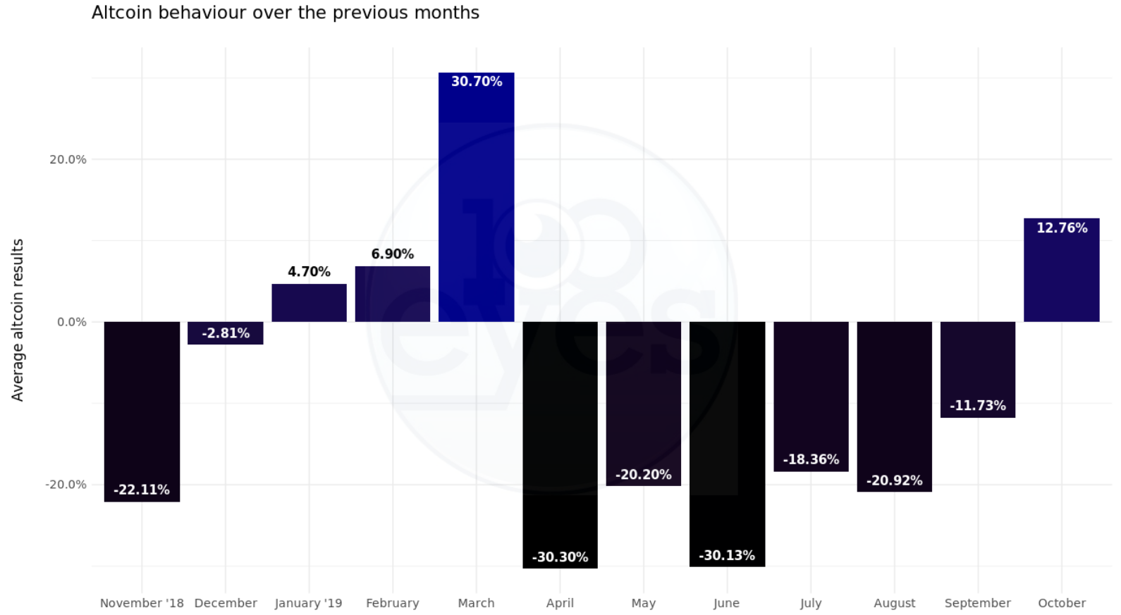 After six consecutive months of declining prices, the crypto market finally showed some life in October. Bitcoin gained 10.8% this month