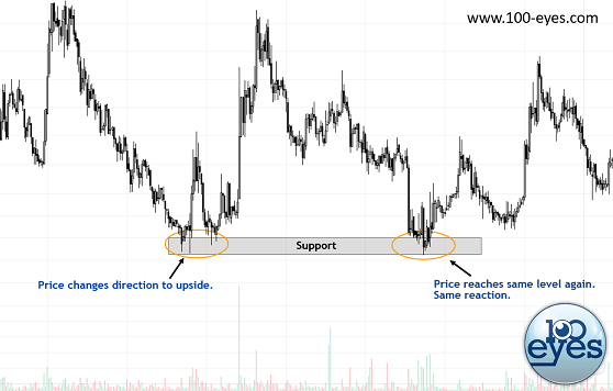 An example where a horizontal support zone could've been used for a successful long trade