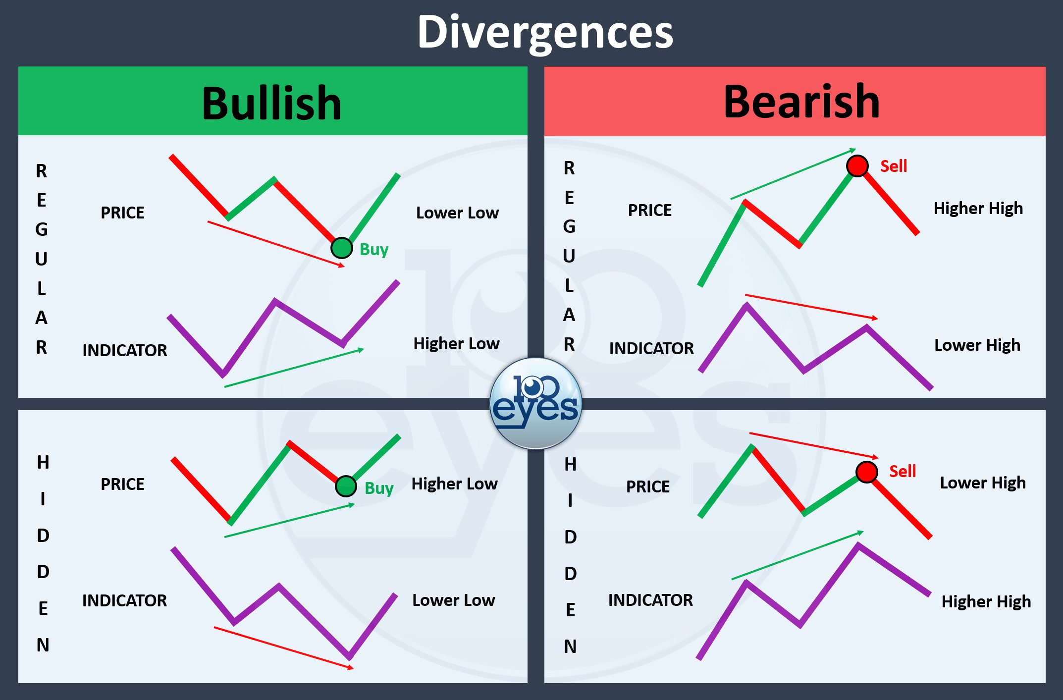Using this cheat sheet you can easily recognize which divergence you are seeing on the chart, along with whether a bullish or bearish outcome can be expected