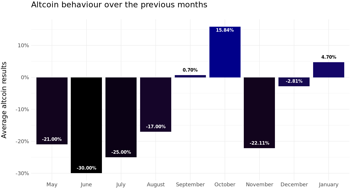 Overview of performance by month