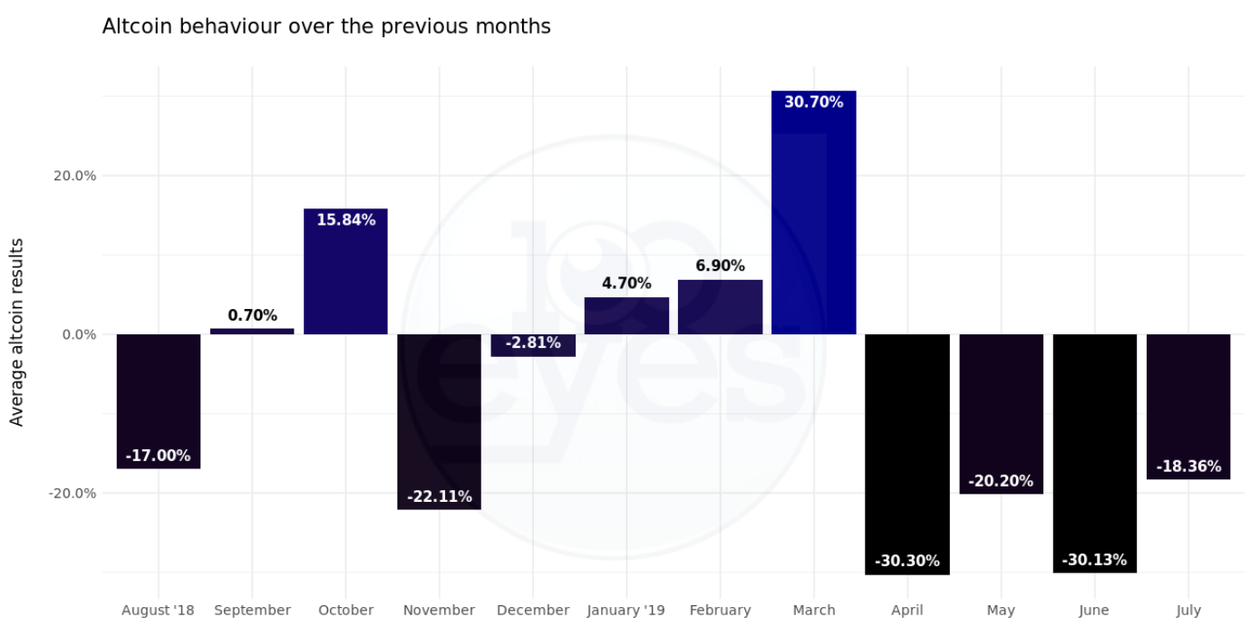 Overview of crypto performance by month