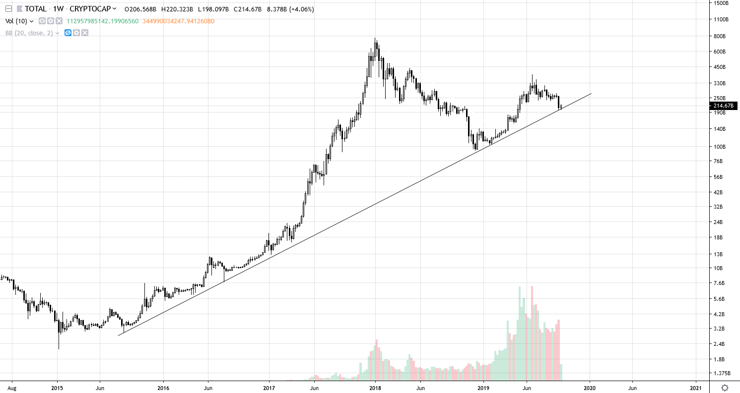 Total market cap went down 11%, hitting a long time trend line support with a starting point in 2015.