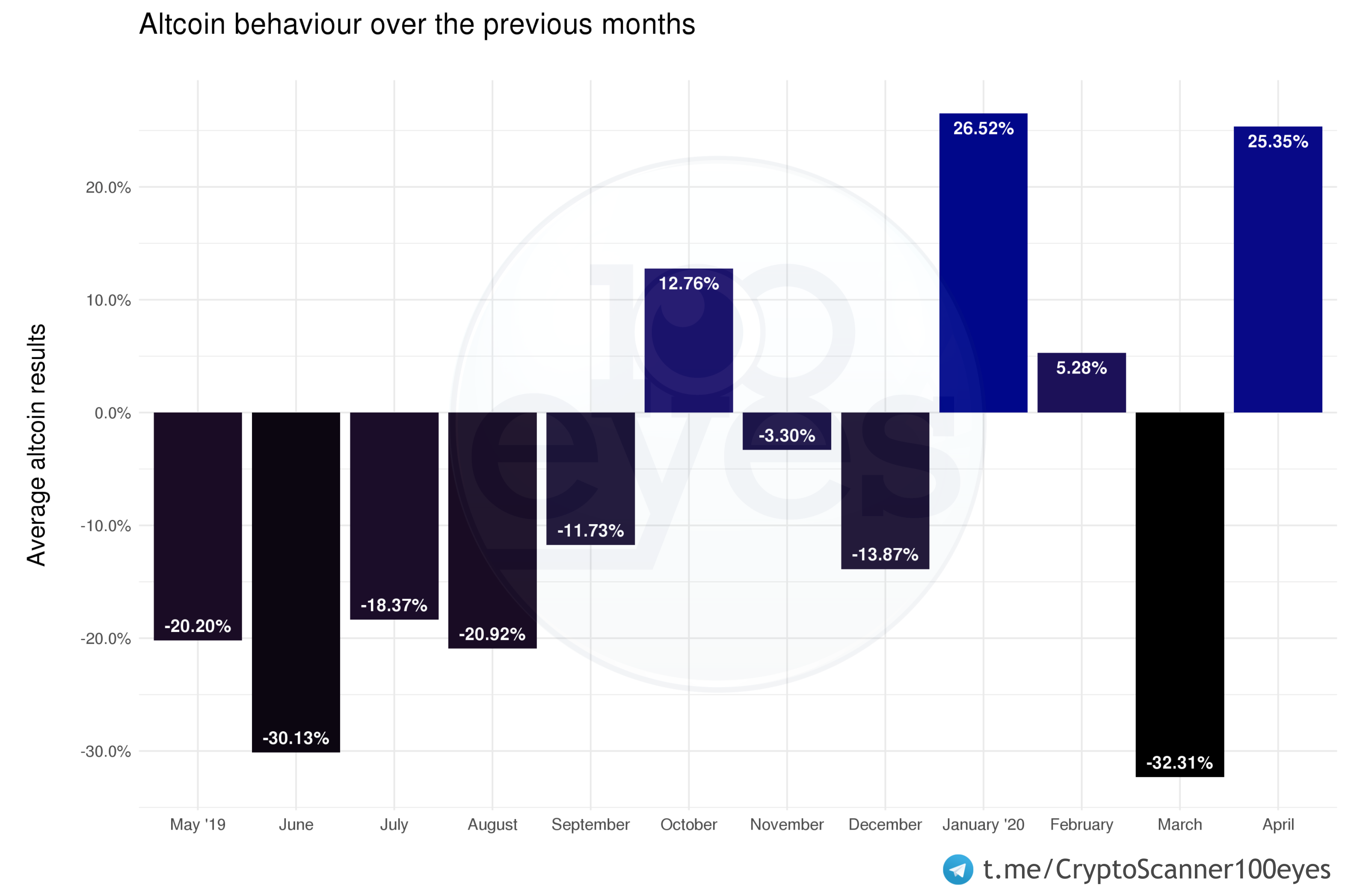 Showing the overall performance of the crypto and altcoin market over the past twelve months