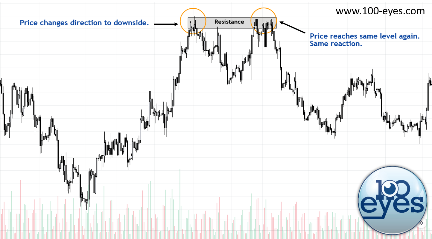 An example where a horizontal resistance zone could have been used for a successful short position